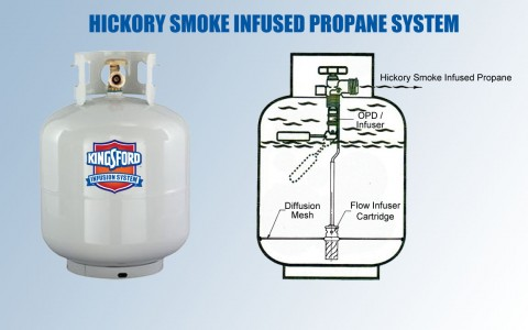 Kingsford to release groundbreaking propane tank!!